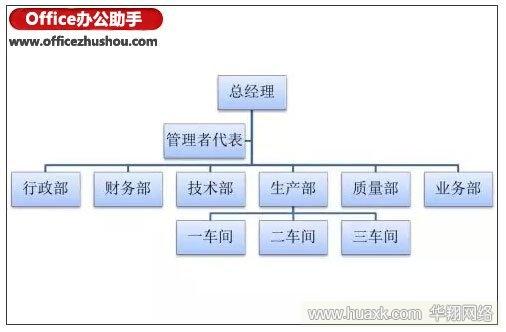 使用SmartArt快速制作组织结构图